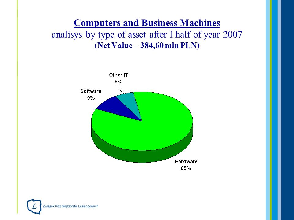 Computers and Business Machines analisys by type of asset after I half of year 2007 (Net Value – 384,60 mln PLN)