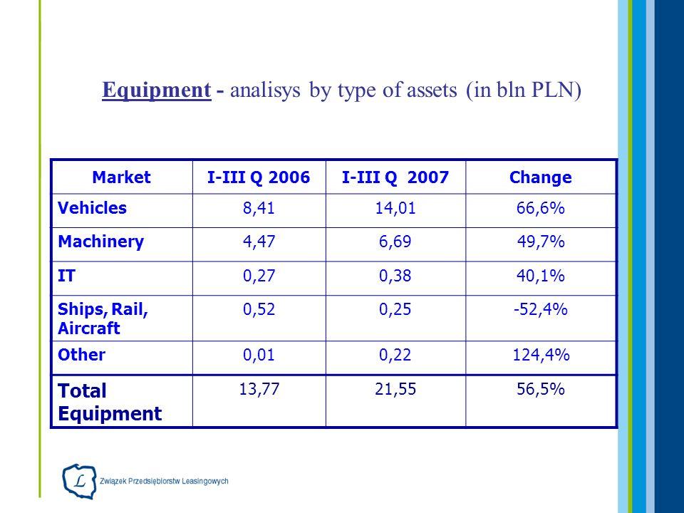 Equipment - analisys by type of assets (in bln PLN) MarketI-III Q 2006I-III Q 2007Change Vehicles8,4114,0166,6% Machinery4,476,6949,7% IT0,270,3840,1%