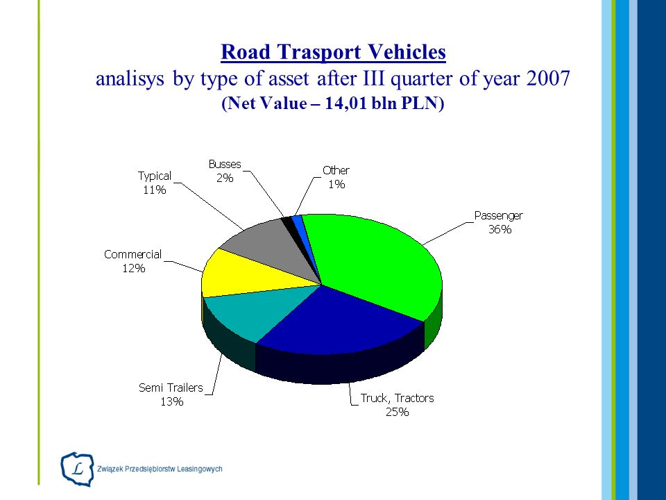 Road Trasport Vehicles analisys by type of asset after III quarter of year 2007 (Net Value – 14,01 bln PLN)