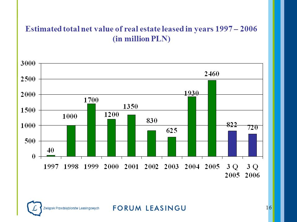 16 Estimated total net value of real estate leased in years 1997 – 2006 (in million PLN)
