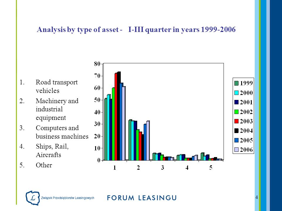 4 Analysis by type of asset - I-III quarter in years 1999-2006 1.Road transport vehicles 2.Machinery and industrial equipment 3.Computers and business machines 4.Ships, Rail, Aircrafts 5.Other