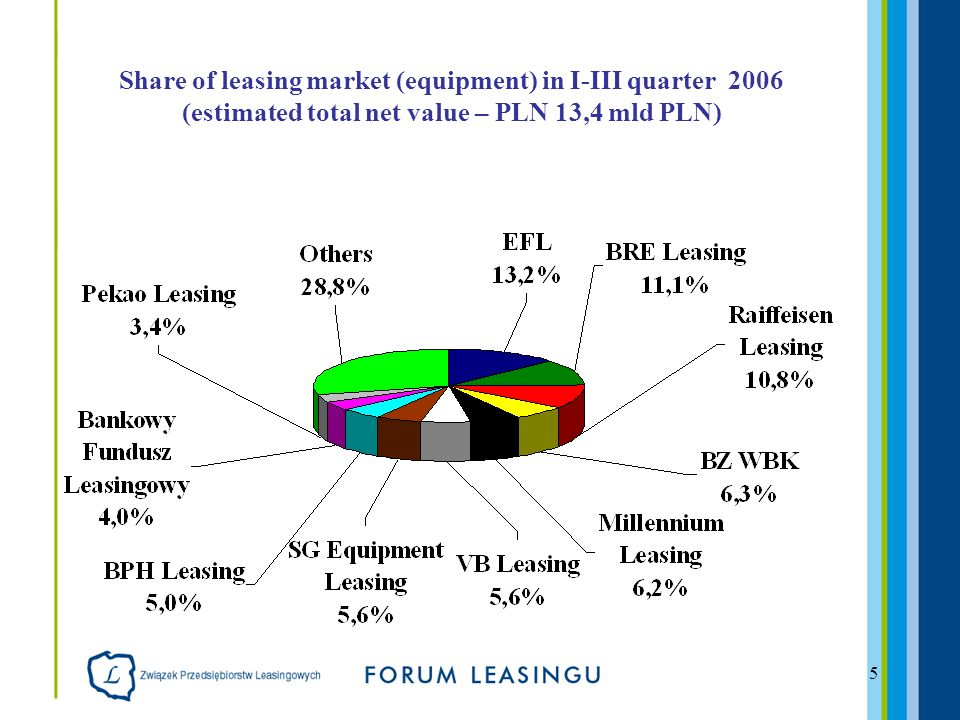 5 Share of leasing market (equipment) in I-III quarter 2006 (estimated total net value – PLN 13,4 mld PLN)