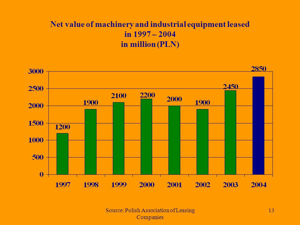 Source: Polish Association of Leasing Companies 12 Share of machinery and industrial equipment leasing market Top ten in 2004.