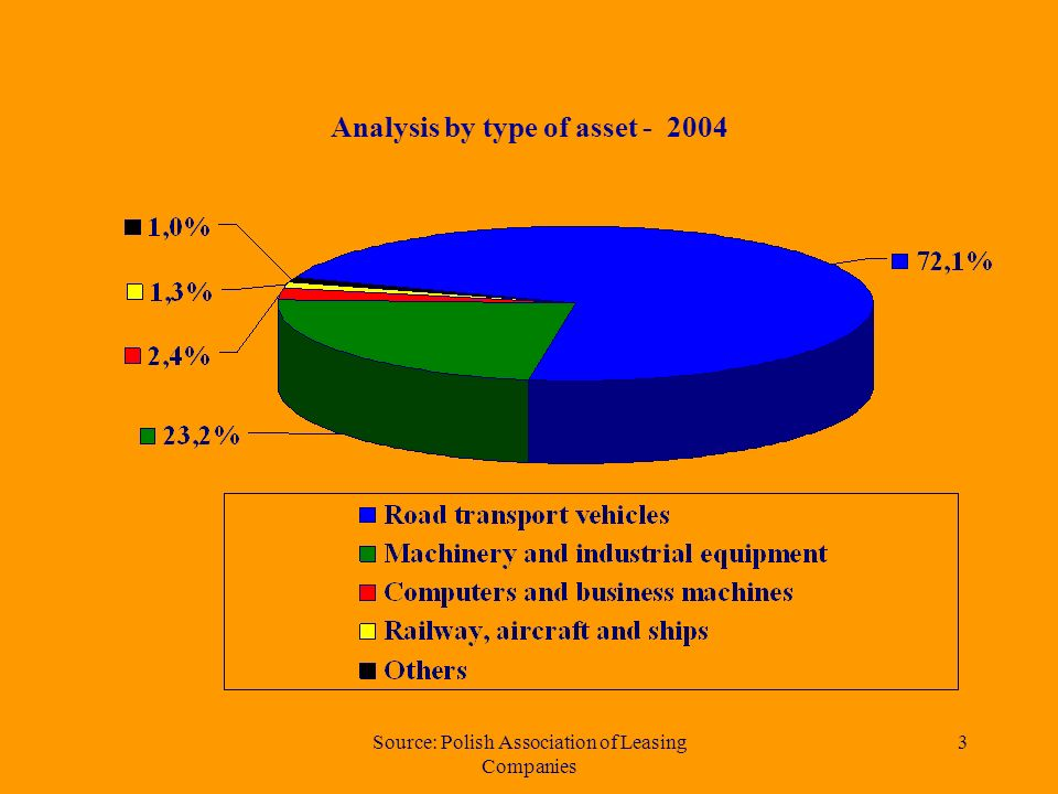 Source: Polish Association of Leasing Companies 3 Analysis by type of asset - 2004