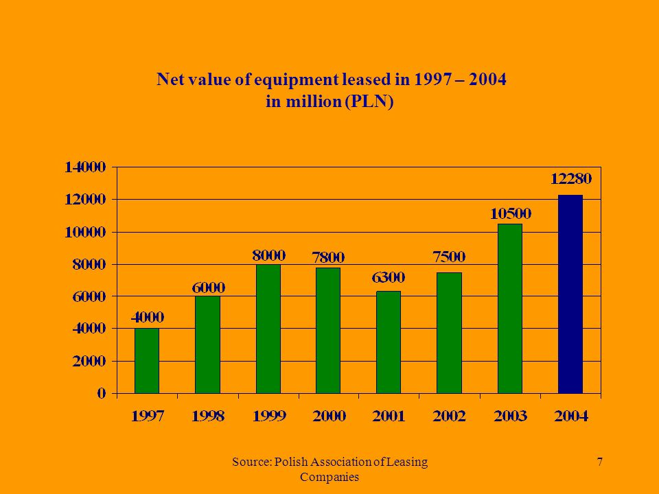 Source: Polish Association of Leasing Companies 7 Net value of equipment leased in 1997 – 2004 in million (PLN)