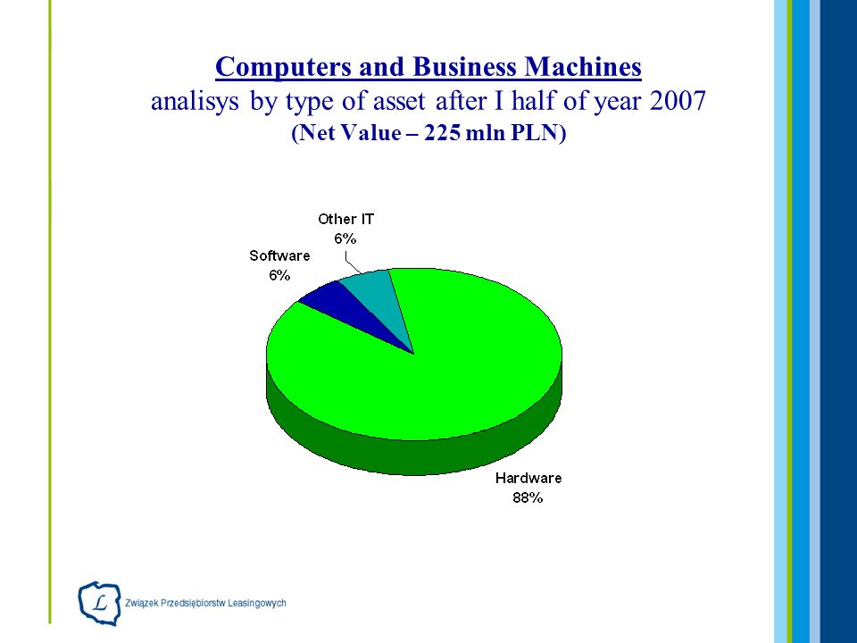 Computers and Business Machines analisys by type of asset after I half of year 2007 (Net Value – 225 mln PLN)