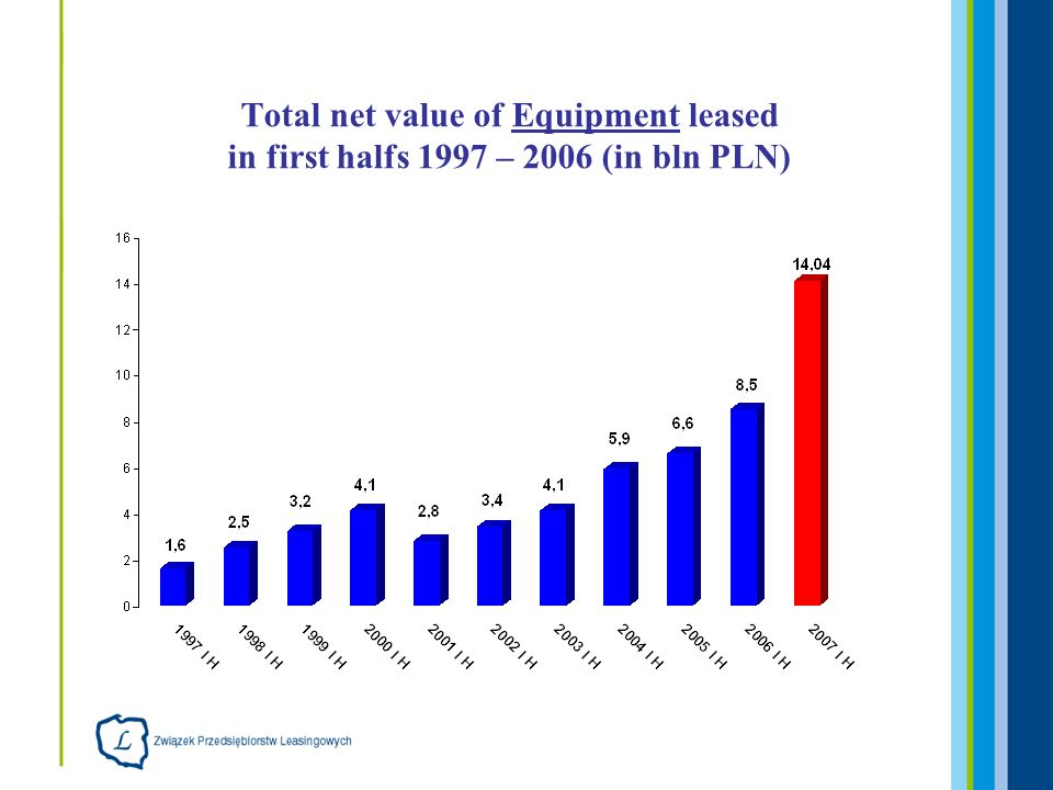 Total net value of Equipment leased in first halfs 1997 – 2006 (in bln PLN)