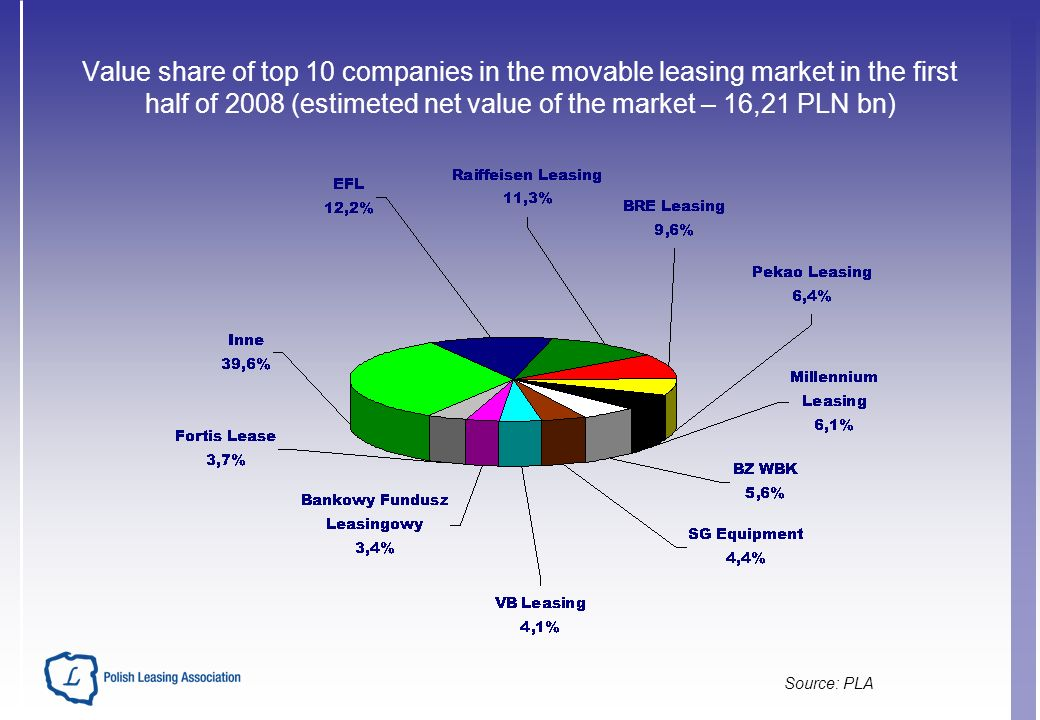Value share of top 10 companies in the movable leasing market in the first half of 2008 (estimeted net value of the market – 16,21 PLN bn) Source: PLA