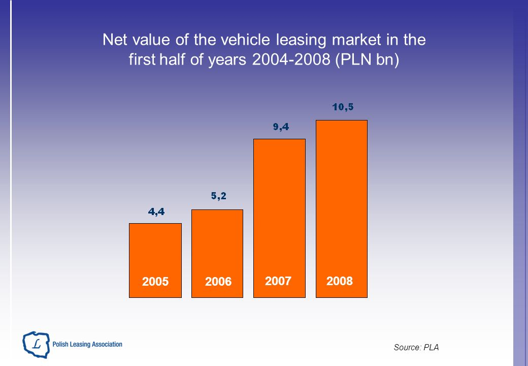 Net value of the vehicle leasing market in the first half of years 2004-2008 (PLN bn) Source: PLA 20052006 20072008