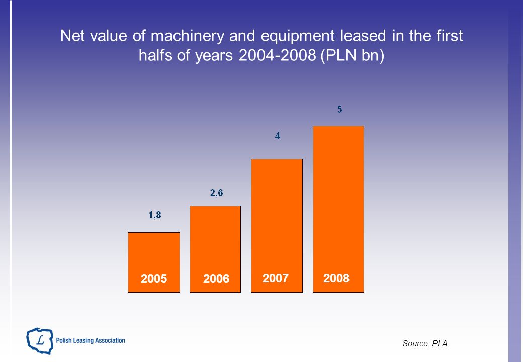 Net value of machinery and equipment leased in the first halfs of years 2004-2008 (PLN bn) Source: PLA 20052006 20072008