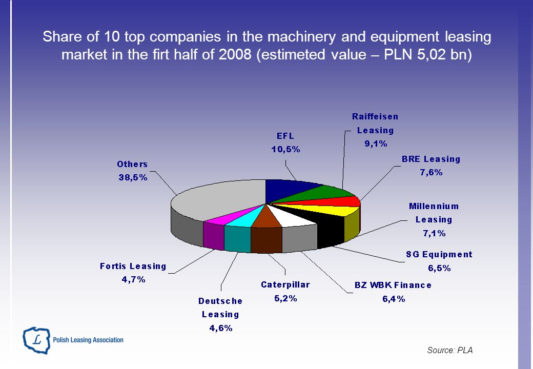 Share of 10 top companies in the machinery and equipment leasing market in the firt half of 2008 (estimeted value – PLN 5,02 bn) Source: PLA