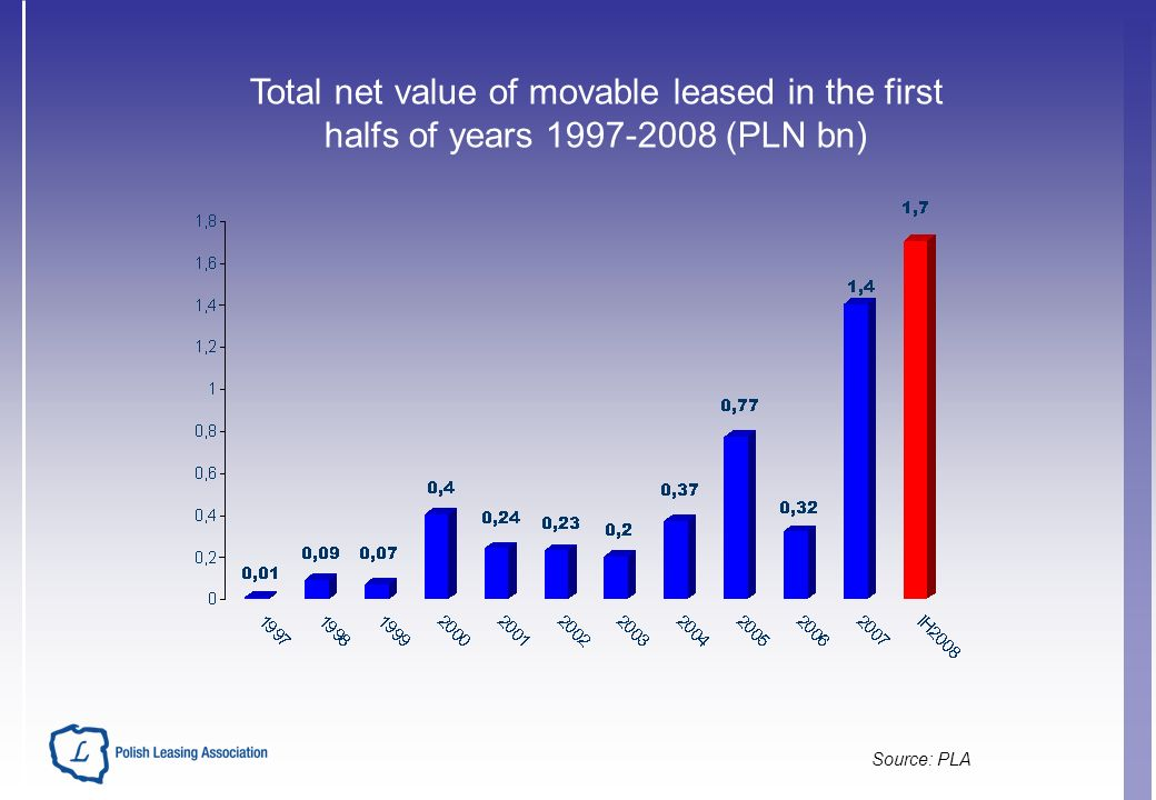 Total net value of movable leased in the first halfs of years 1997-2008 (PLN bn)