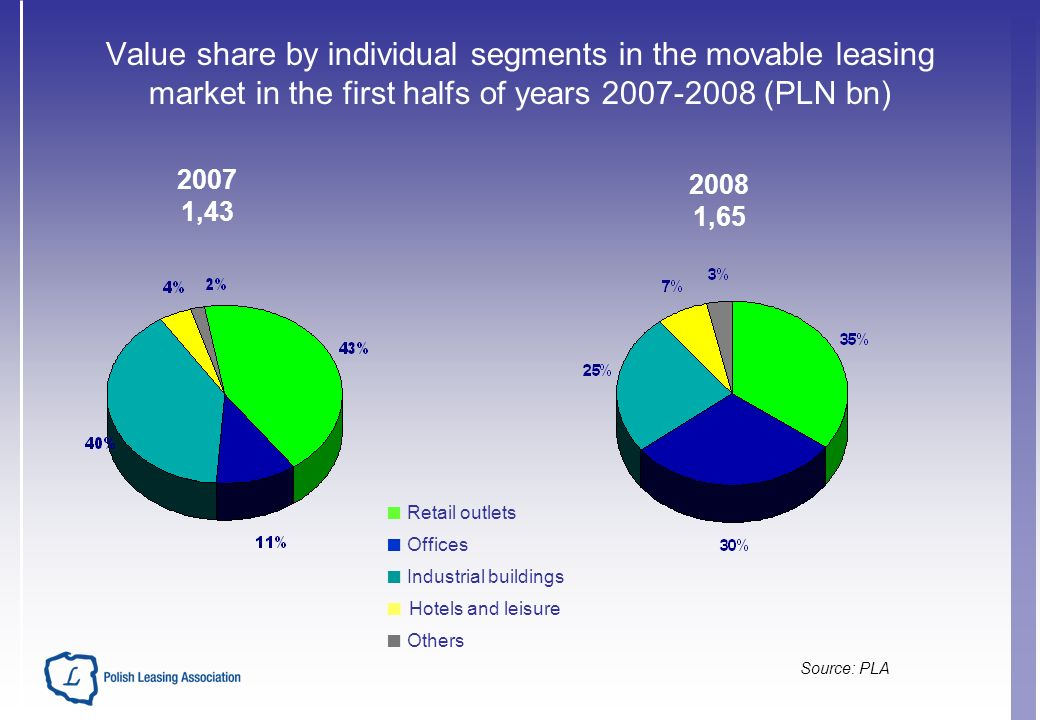 Value share by individual segments in the movable leasing market in the first halfs of years 2007-2008 (PLN bn) Source: PLA Retail outlets Offices Industrial buildings Hotels and leisure Others 2007 1,43 2008 1,65