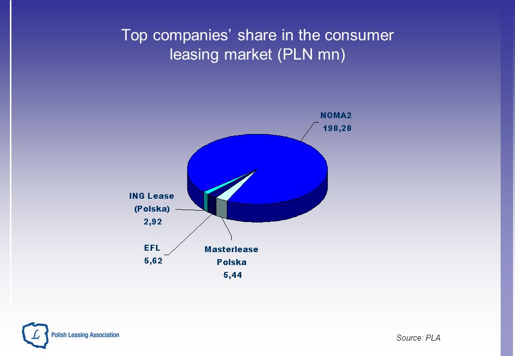 Top companies share in the consumer leasing market (PLN mn) Source: PLA