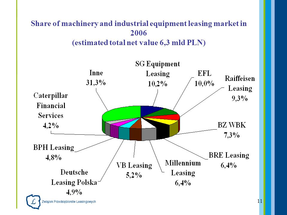 11 Share of machinery and industrial equipment leasing market in 2006 (estimated total net value 6,3 mld PLN)