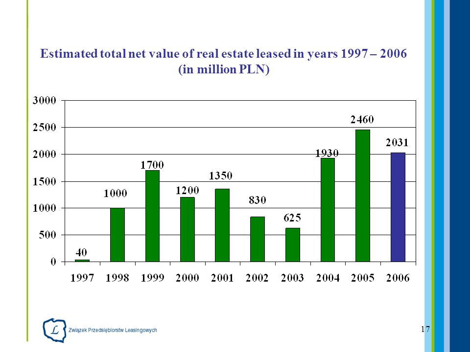17 Estimated total net value of real estate leased in years 1997 – 2006 (in million PLN)