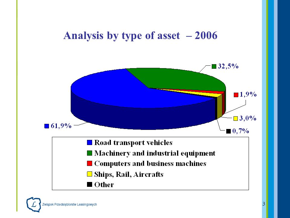 3 Analysis by type of asset – 2006