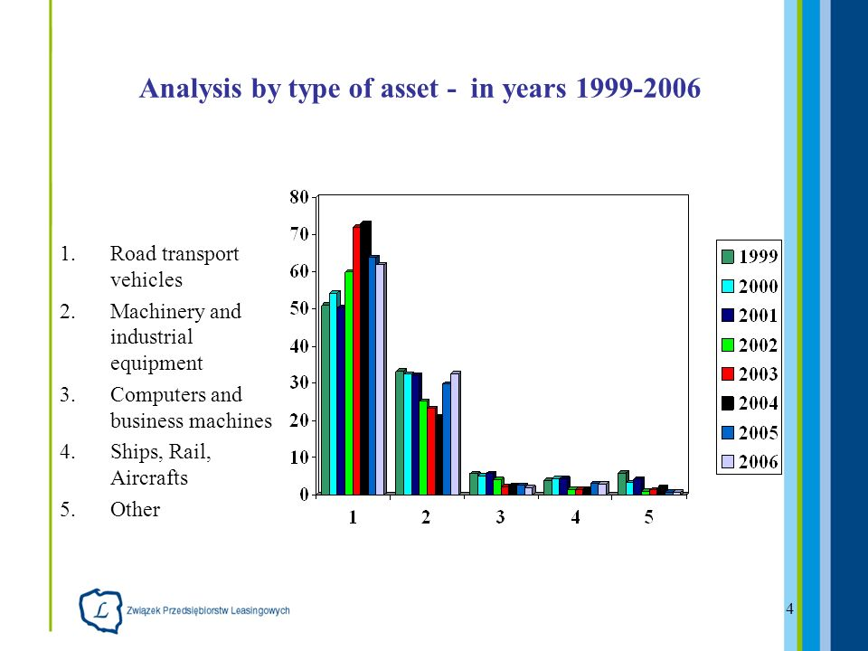 4 Analysis by type of asset - in years Road transport vehicles 2.Machinery and industrial equipment 3.Computers and business machines 4.Ships, Rail, Aircrafts 5.Other