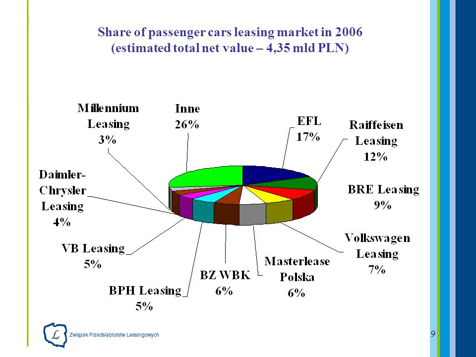 9 Share of passenger cars leasing market in 2006 (estimated total net value – 4,35 mld PLN)