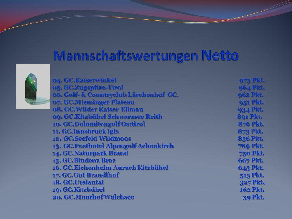 04. GC.Kaiserwinkel 973 Pkt. 05. GC.Zugspitze-Tirol 964 Pkt. 06. Golf- & Countryclub Lärchenhof GC. 962 Pkt. 07. GC.Mieminger Plateau 951 Pkt. 08. GC.
