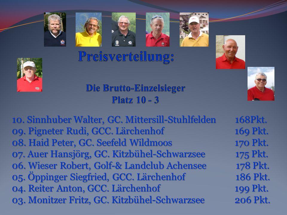 10. Sinnhuber Walter, GC. Mittersill-Stuhlfelden 168Pkt. 09. Pigneter Rudi, GCC. Lärchenhof 169 Pkt. 08. Haid Peter, GC. Seefeld Wildmoos 170 Pkt. 07.