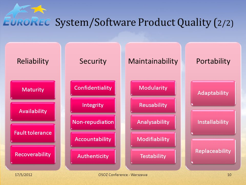 System/Software Product Quality ( 2/2) Reliability MaturityAvailabilityFault toleranceRecoverability Security ConfidentialityIntegrity Non-repudiation