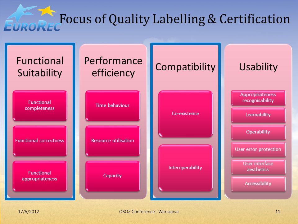 Focus of Quality Labelling & Certification Functional Suitability Functional completeness Functional correctness Functional appropriateness Performanc