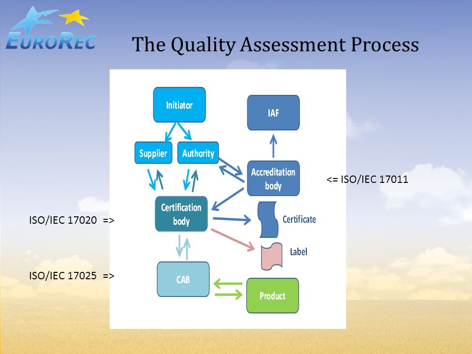 The Quality Assessment Process ISO/IEC 17020 => <= ISO/IEC 17011 ISO/IEC 17025 =>