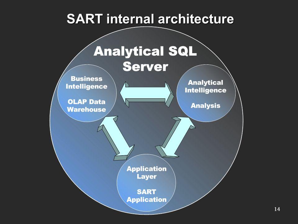 SART internal architecture 14