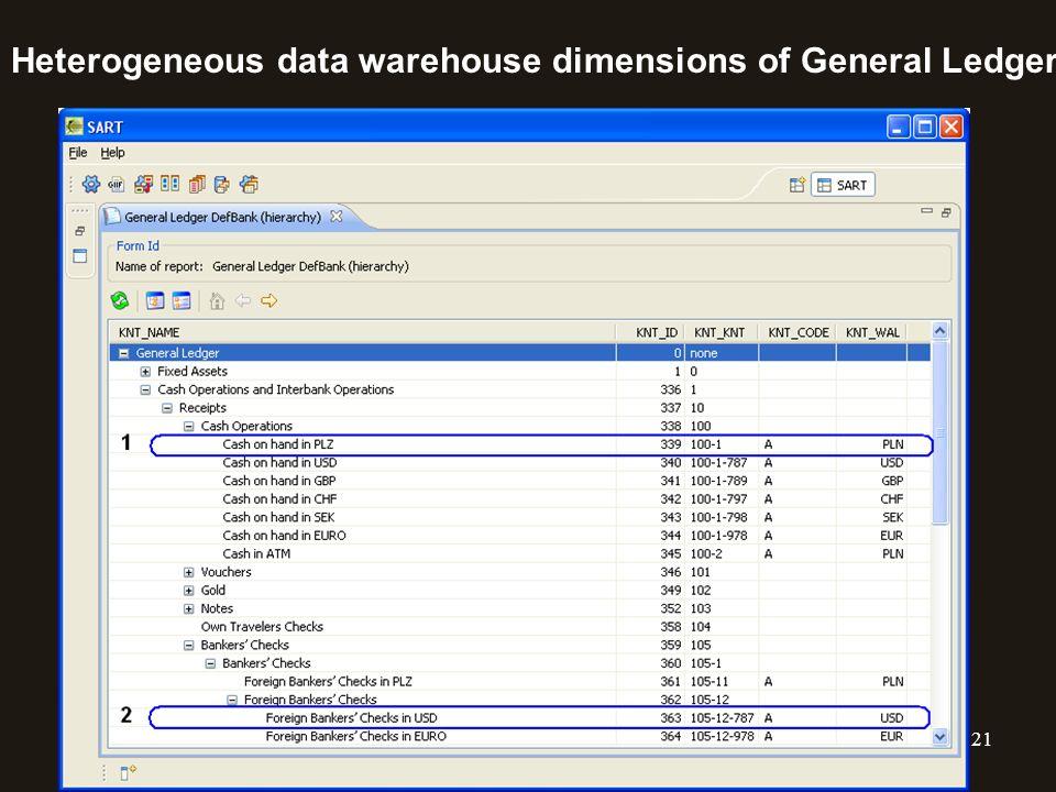 21 Heterogeneous data warehouse dimensions of General Ledger
