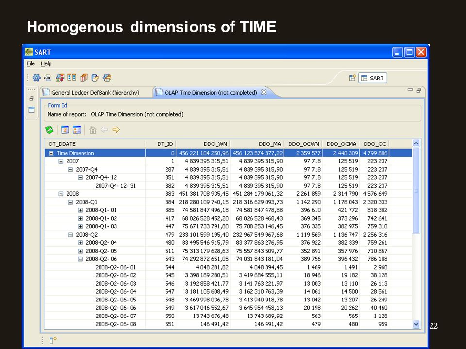 22 Homogenous dimensions of TIME