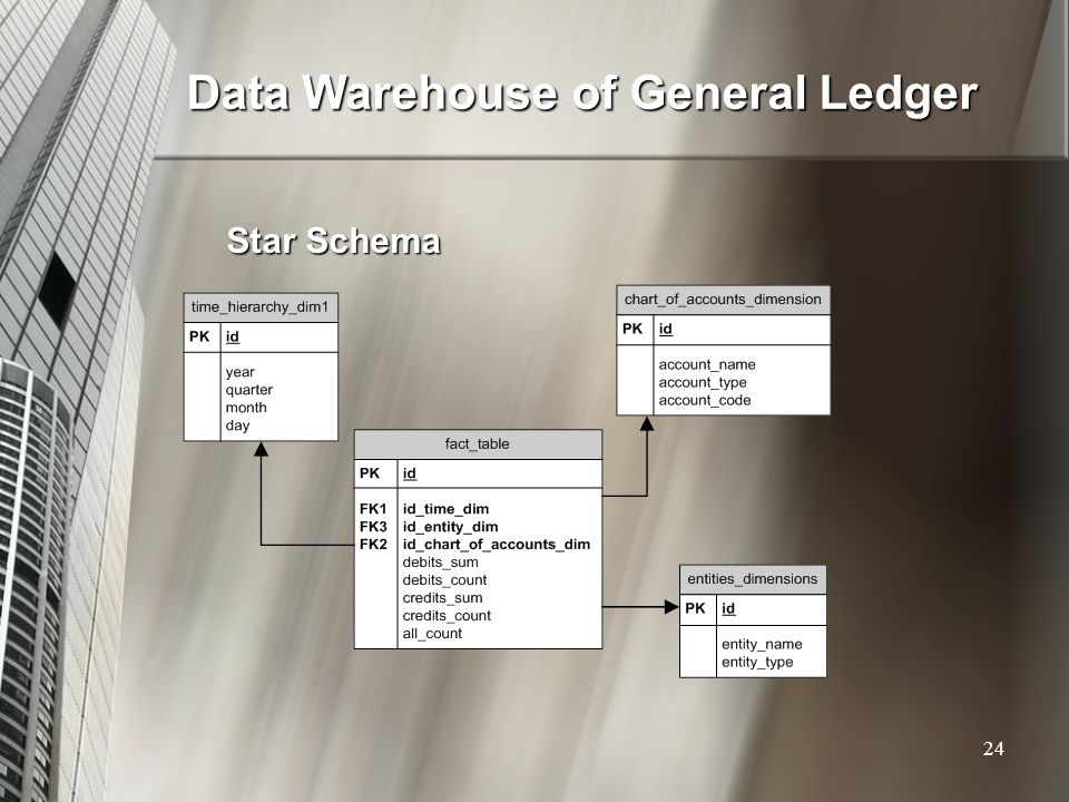 Data Warehouse of General Ledger Star Schema 24