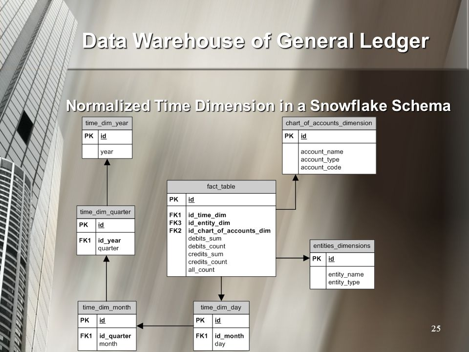 Data Warehouse of General Ledger Normalized Time Dimension in a Snowflake Schema 25