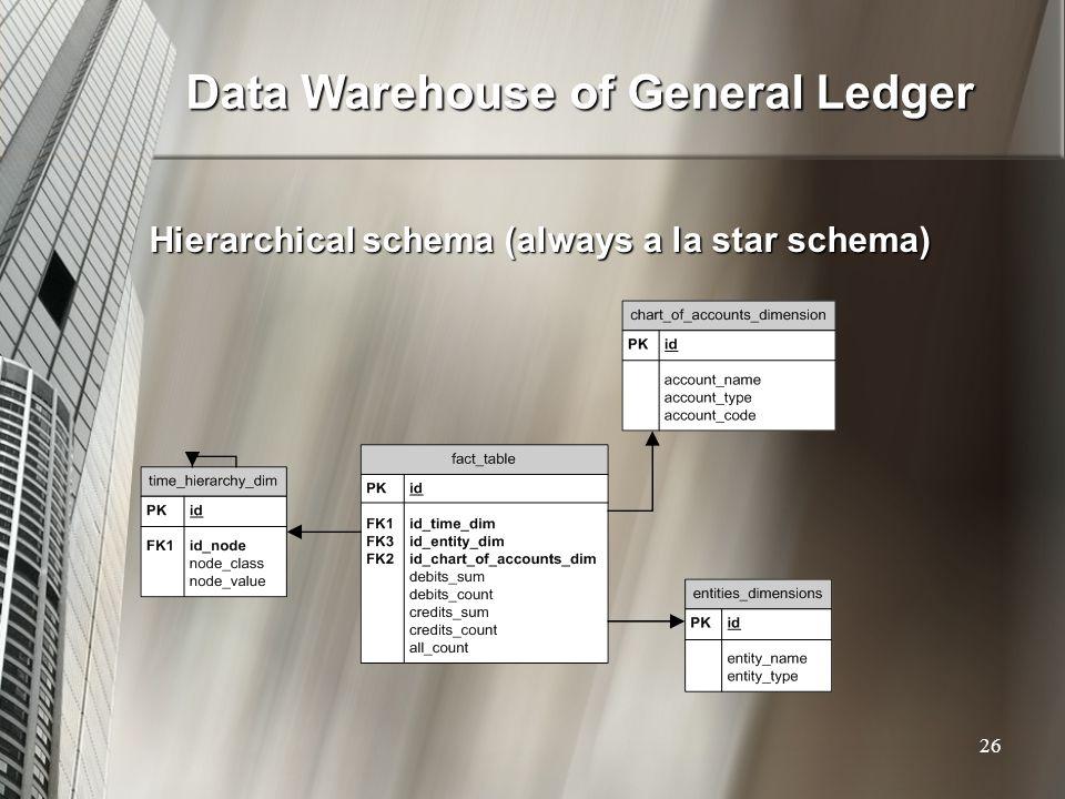 Data Warehouse of General Ledger Hierarchical schema (always a la star schema) 26