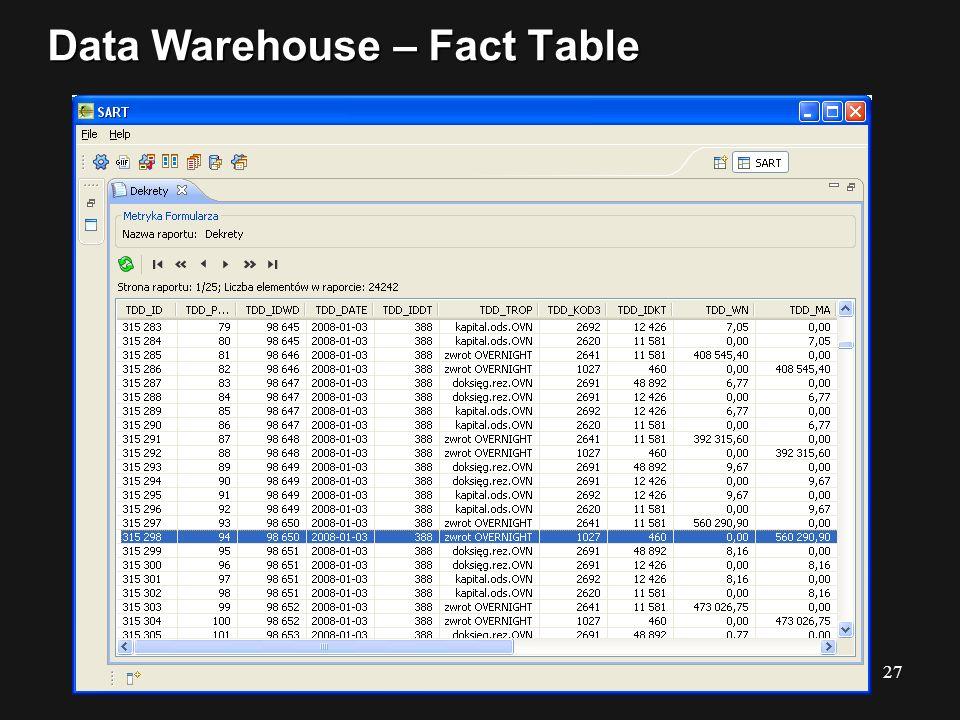 Data Warehouse – Fact Table 27