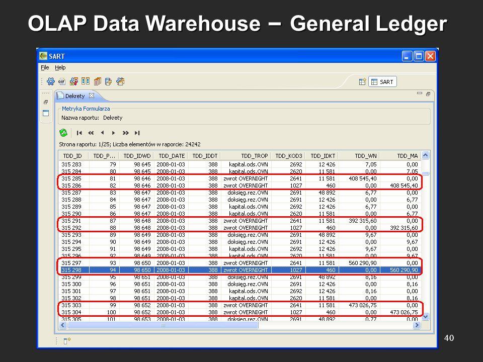 OLAP Data Warehouse – General Ledger 40
