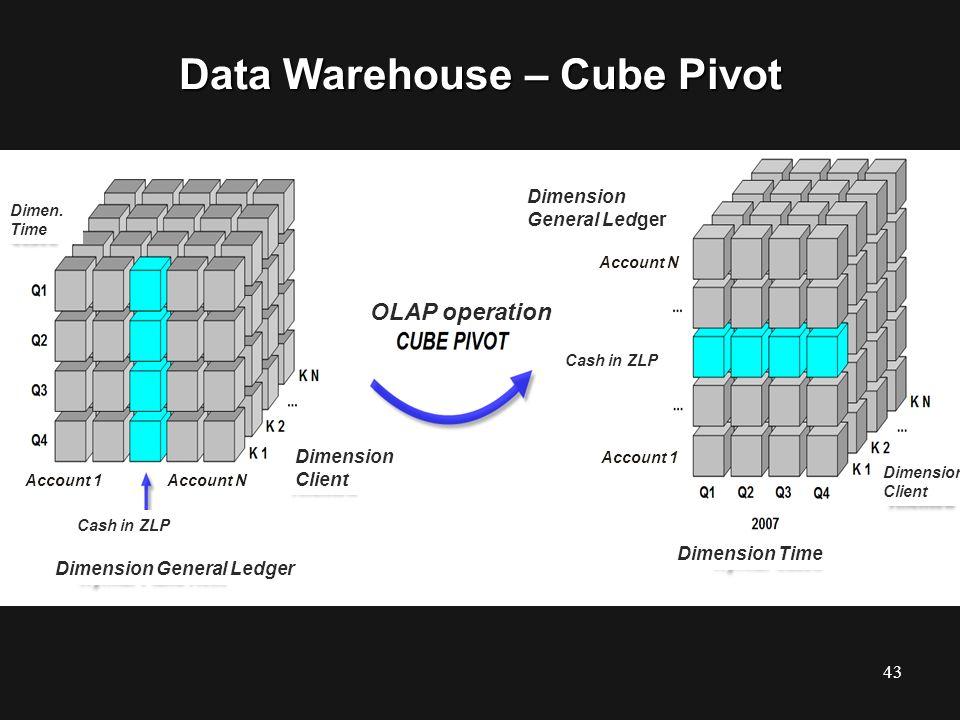 Data Warehouse – Cube Pivot 43 OLAP operation Dimension General Ledger Dimension Client Dimension General Ledger Dimen. Time Dimension Time Dimension