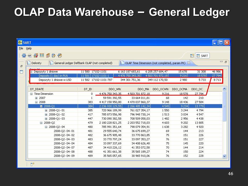 OLAP Data Warehouse – General Ledger 46