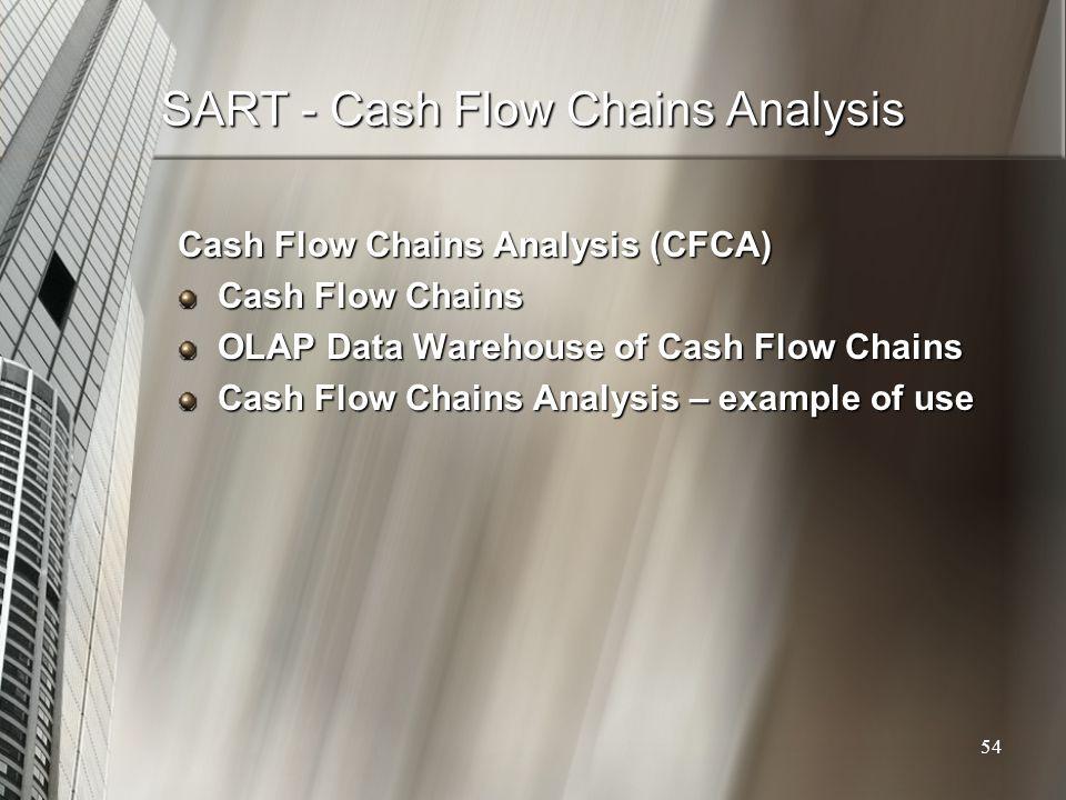 SART - Cash Flow Chains Analysis Cash Flow Chains Analysis (CFCA) Cash Flow Chains OLAP Data Warehouse of Cash Flow Chains Cash Flow Chains Analysis –