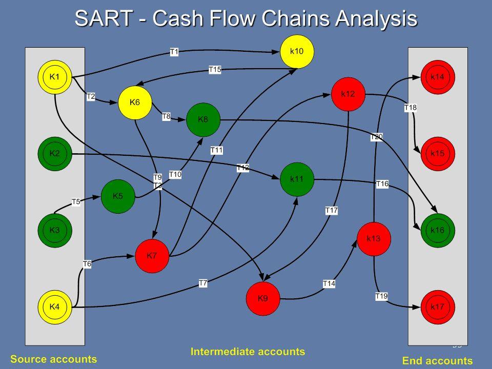 SART - Cash Flow Chains Analysis 55