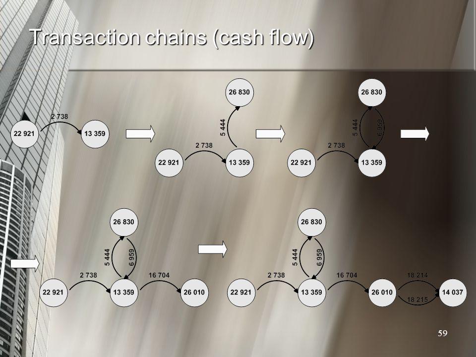 Transaction chains (cash flow) 59