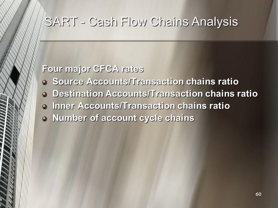 SART - Cash Flow Chains Analysis Four major CFCA rates Source Accounts/Transaction chains ratio Destination Accounts/Transaction chains ratio Inner Ac