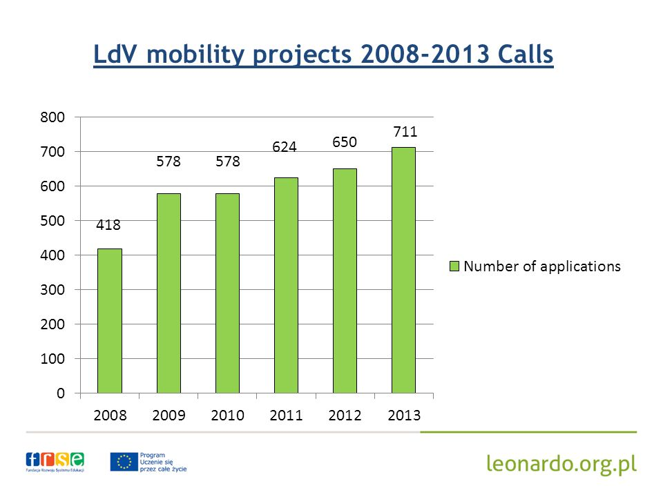 LdV mobility projects 2008-2013 Calls