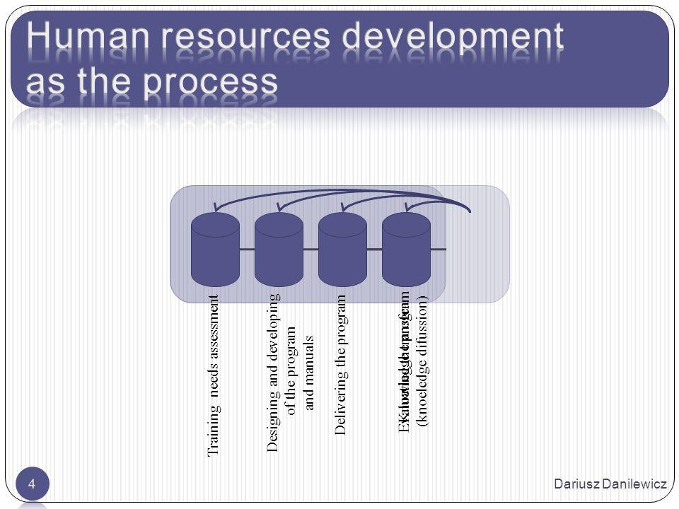 Personnel strategy Business strategy Communicating systems Organizational culture Dariusz Danilewicz5