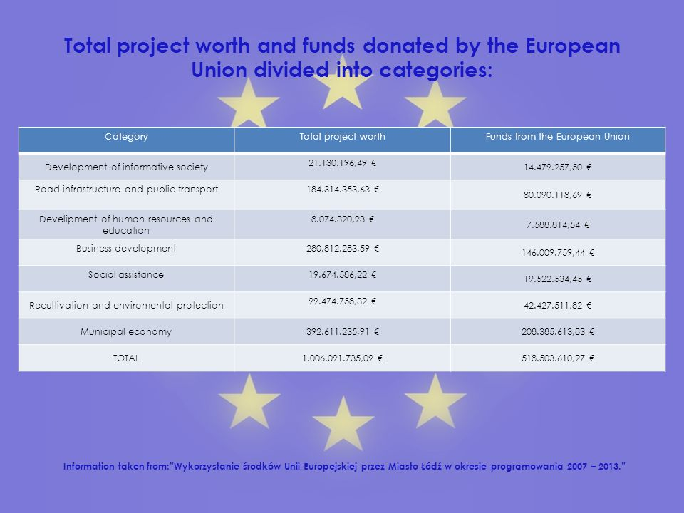 Total project worth and funds donated by the European Union divided into categories: CategoryTotal project worthFunds from the European Union Development of informative society , ,50 Road infrastructure and public transport , ,69 Develipment of human resources and education , ,54 Business development , ,44 Social assistance , ,45 Recultivation and enviromental protection , ,82 Municipal economy , ,83 TOTAL , ,27 Information taken from:Wykorzystanie środków Unii Europejskiej przez Miasto Łódź w okresie programowania 2007 – 2013.