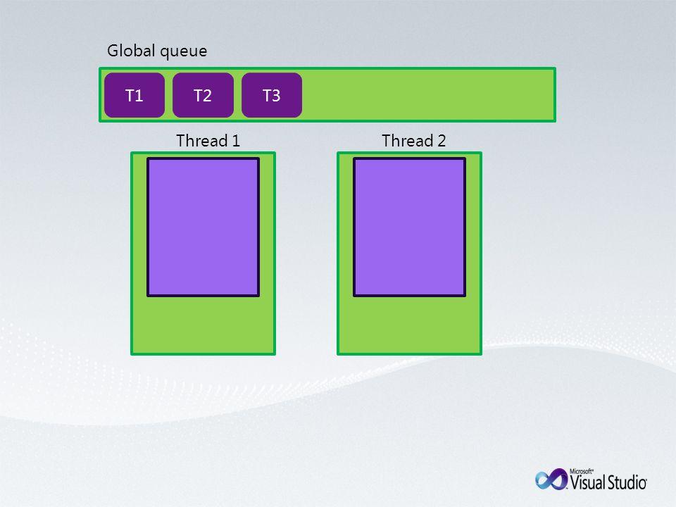 Global queue Thread 1Thread 2 T1T2T3