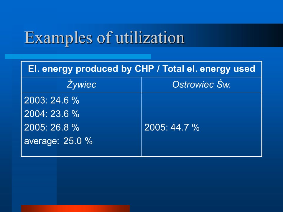 Examples of utilization El. energy produced by CHP / Total el.