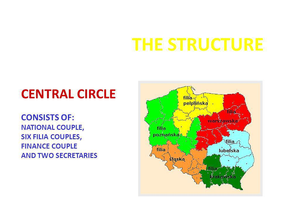 THE STRUCTURE CENTRAL CIRCLE CONSISTS OF: NATIONAL COUPLE, SIX FILIA COUPLES, FINANCE COUPLE AND TWO SECRETARIES