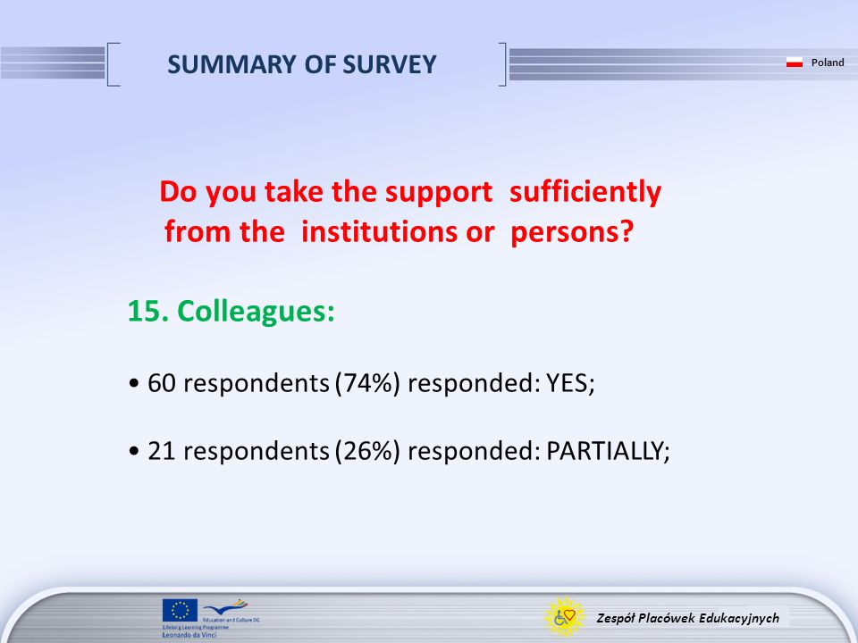 SUMMARY OF SURVEY Zespół Placówek Edukacyjnych Poland Do you take the support sufficiently from the institutions or persons? 15. Colleagues: 60 respon