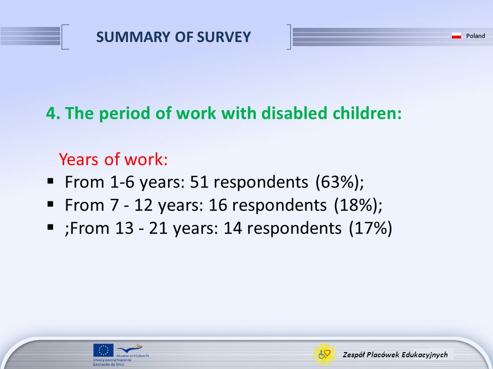 SUMMARY OF SURVEY Zespół Placówek Edukacyjnych Poland 4. The period of work with disabled children: Years of work: From 1-6 years: 51 respondents (63%